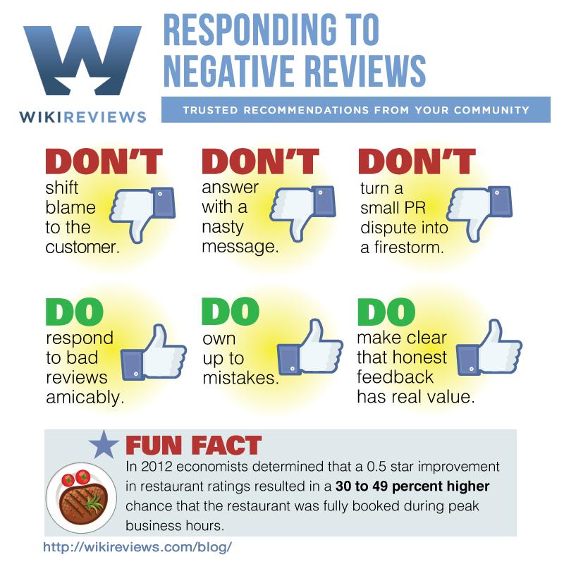 Responding to Negative Reviews