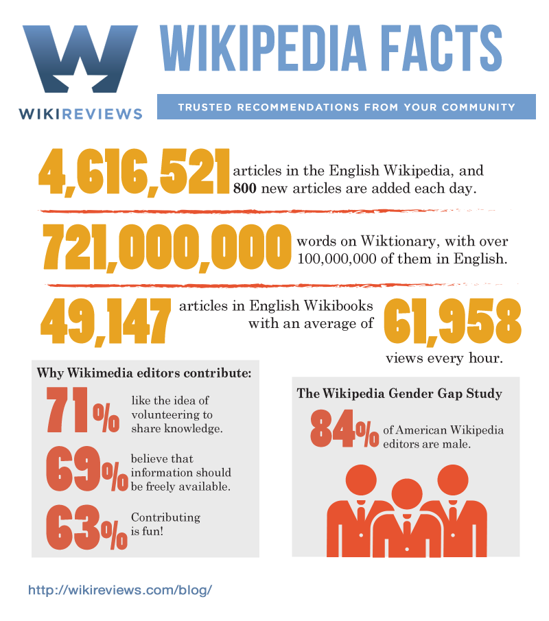 Wiki Facts