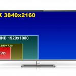 Top 4k Televisions